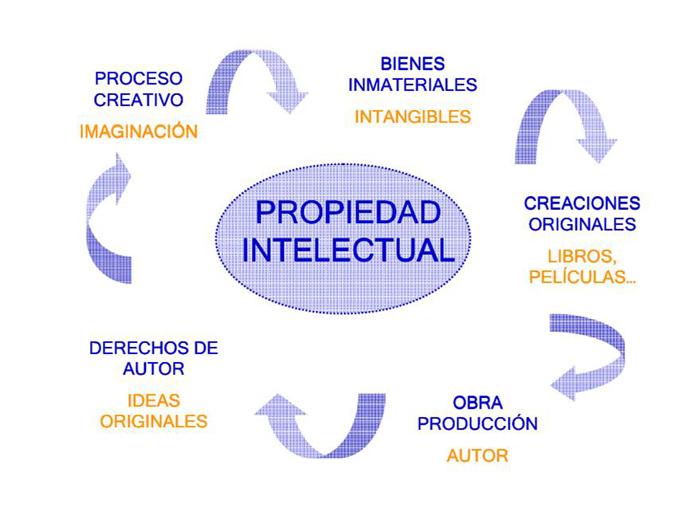 propiedad-intelectual